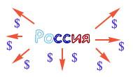 Отток капитала из России, РФ. Capital Outflow