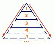 Финансовая пирамида, схема. Pyramid scheme