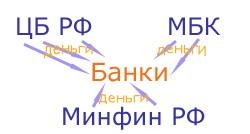 Ликвидность банков ухудшается. Российским банкам нужны деньги. Осень 2008