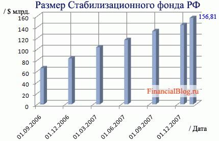 Размер Стабилизационного фонда Российской Федерации, РФ