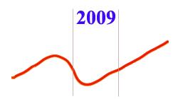 2009 год - переломный!?