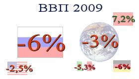 ВВП России и мира в 2009 году. Рецессия мировой экономики