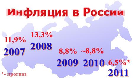 Инфляция в России в 2010-м году. Неутешительный итог по инфляции