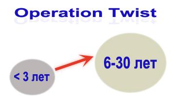 Операция Твист (Operation Twist) для поддержки и восстановления экономики США
