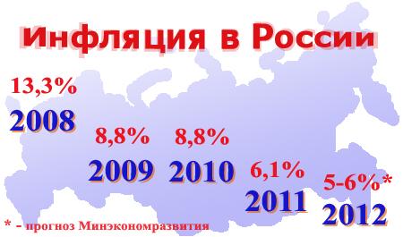 Инфляция в России в 2011 году. Прогноз по инфляции на 2012-й год