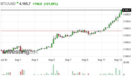 График курса биткойн - доллар США, Bitcoin - US Dollar. Рекордный рост криптовалюты Bitcoin